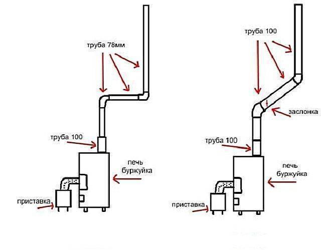 Дымоход для буржуйки: процесс изготовления и установка своими руками