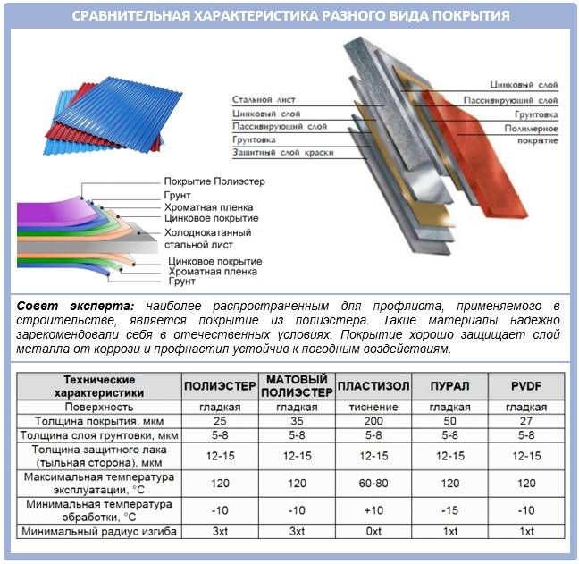 Профнастил с-20 – технические характеристики