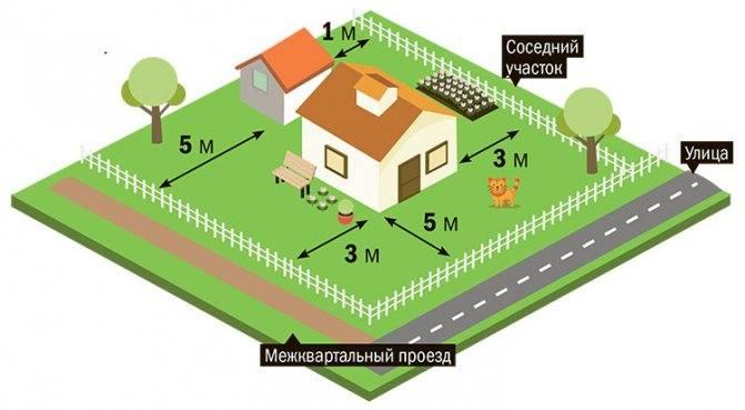 Расстояние от сарая до забора соседа: на каком можно строить, нормы снип на частном участке