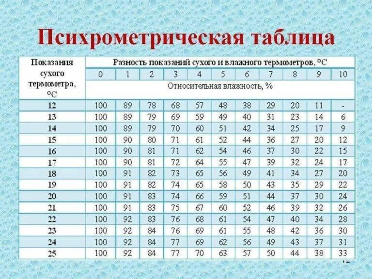 Норма влажности воздуха в помещении: каковы сезонные и комнатные показатели уровня влаги, методы их изменения
