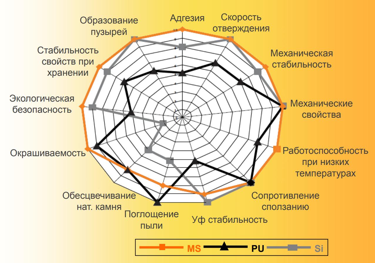 Бутиловый герметик: характеристики и сфера применения