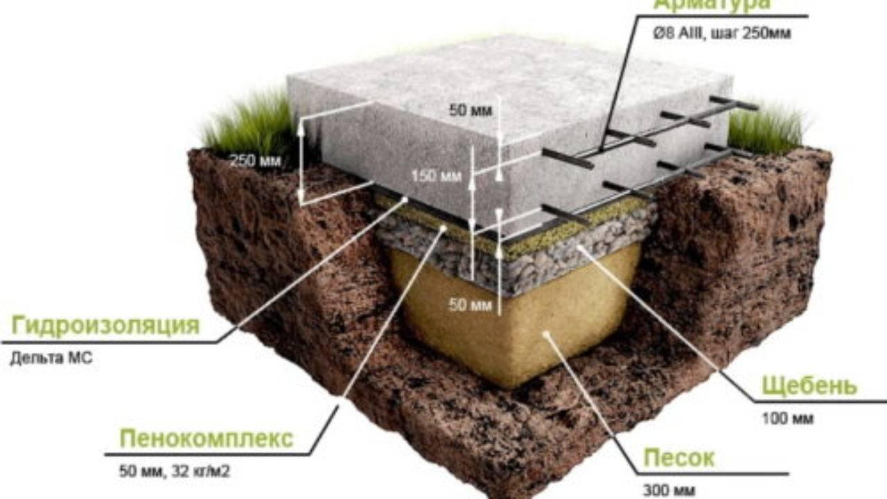 Песчано-гравийная подушка под фундамент: необходимость и укладка
