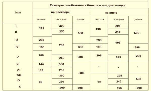 Узнайте размеры фундаментных блоков (фбс), таблицы, гост
