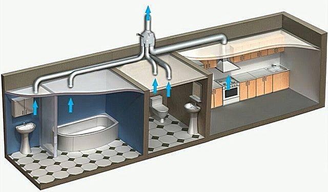Вентиляция в ванной комнате: формула расчета, монтаж, обслуживание