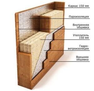 Каркасный дом своими руками: пошаговая инструкция с фото