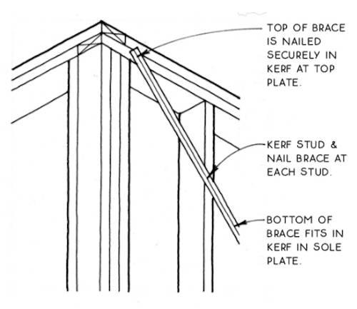 Как правильно сделать укосины в каркасном доме