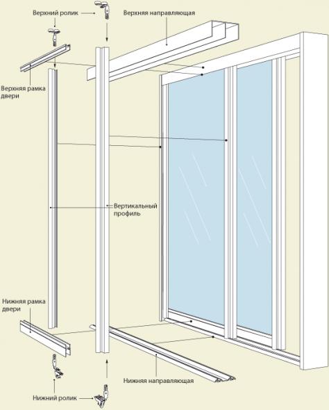 Инструкция по самостоятельной установке раздвижных дверей-купе