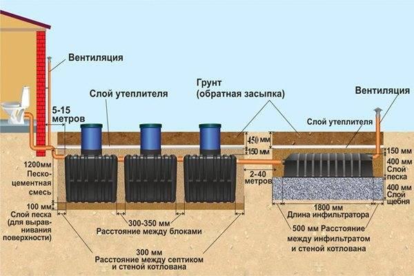 Принцип работы, особенности и конструкция септика танк