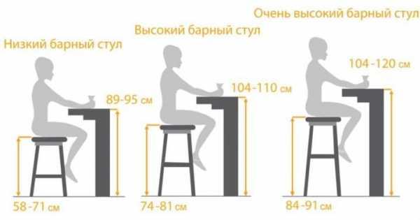 Высота табуреток: стандартная высота табурета, модели высотой 50, 55 и 60 см, высота по госту
