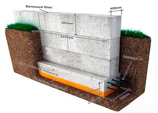 Как просто рассчитать количество фундаментных блоков без специальных навыков строительство