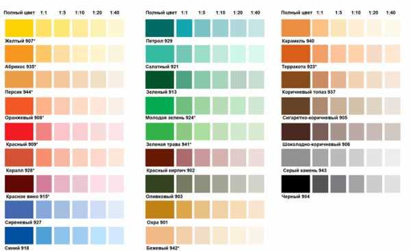 Акриловая краска и акриловая эмаль: чем отличаются по составу и качеству   в мире краски