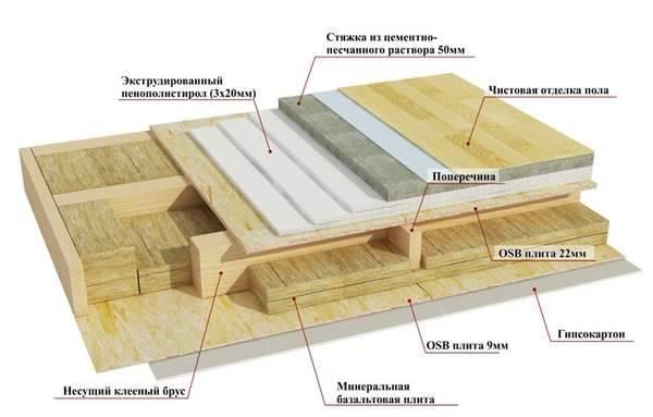 Поэтапное утепление пола в каркасном доме различными материалами
