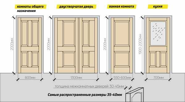 Размеры дверного проема межкомнатных дверей: стандартная ширина и высота