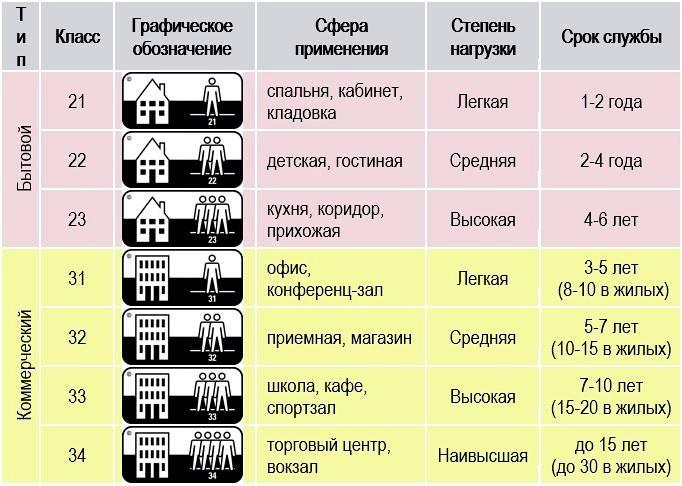 Как правильно выбрать ламинат - важные характеристики и критерии выбора