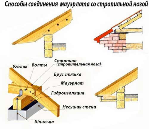 Крепление стропил к мауэрлату двухскатной крыши