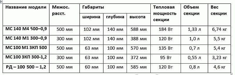 Вес секции чугунного радиатора мс 140   всё об отоплении