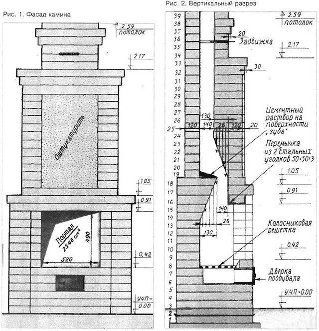 Фальш-камин своими руками из гипсокартона: пошаговая инструкция