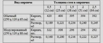 Нормы расхода основных строительных материалов