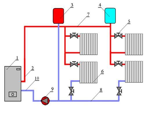 Теплоноситель для системы отопления загородного дома: нюансы выбора