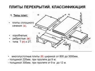Ребристые плиты перекрытия: размеры и технические характеристики железобетонных плит покрытия. армирование и толщина плит