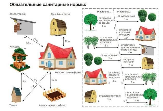 Отступ от границы участка при строительсве гаража: нормы снип 2019-2020 для ижс и снт