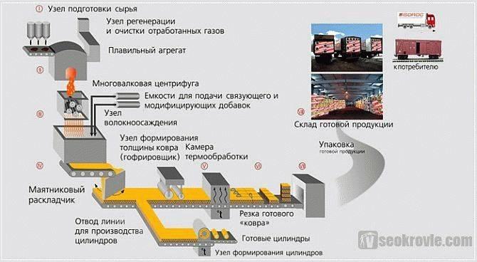 Базальтовый утеплитель: технические характеристики и сфера применения