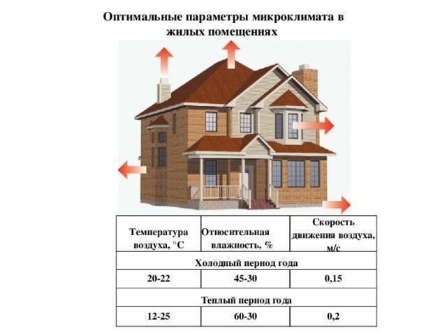 Влажность, шум, свет и температура в доме