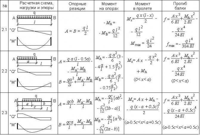 Расчет балки на прогиб и прочность - онлайн калькулятор