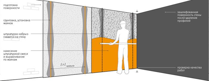 Чем выровнять стены в ванной под плитку? подготовка и выравнивание поверхности душевой комнаты с помощью штукатурки, лучший способ выравни+6.6.+