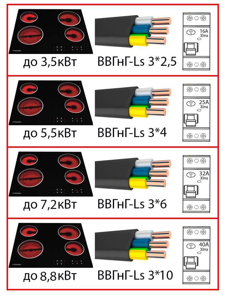 Подключение духового шкафа и варочной панели: как правильно подключить к электросети встроенный духовой шкаф и варочную панель на один кабель? схема подключения к электричеству