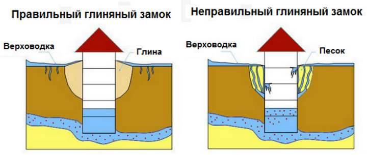 Гидроизоляция фундамента: как сделать, этапы работ