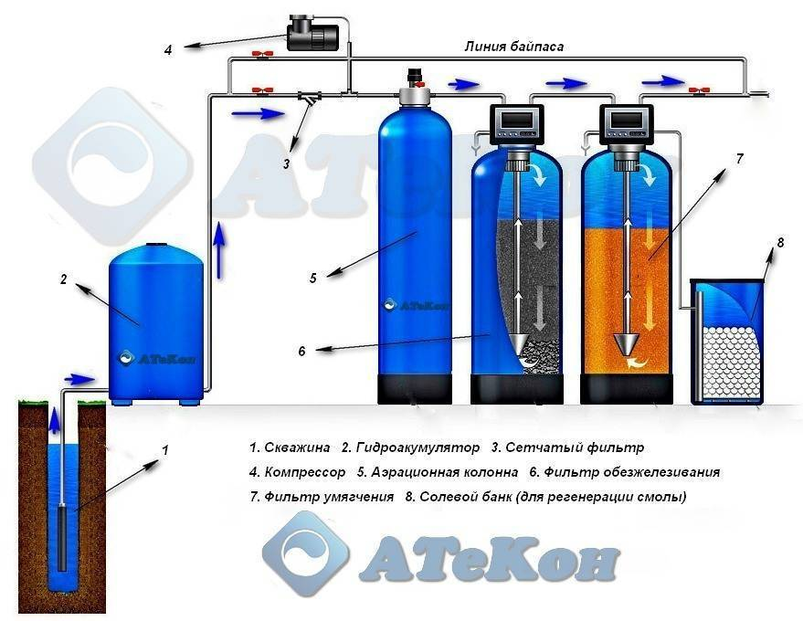 Фильтры для грубой очистки воды из скважины в частный дом: цены и виды