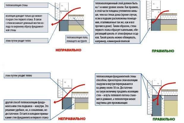 Утепление цоколя фундамента снаружи: алгоритм действий