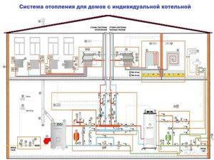 Тупиковая схема отопления 2х этажного дома | всё об отоплении