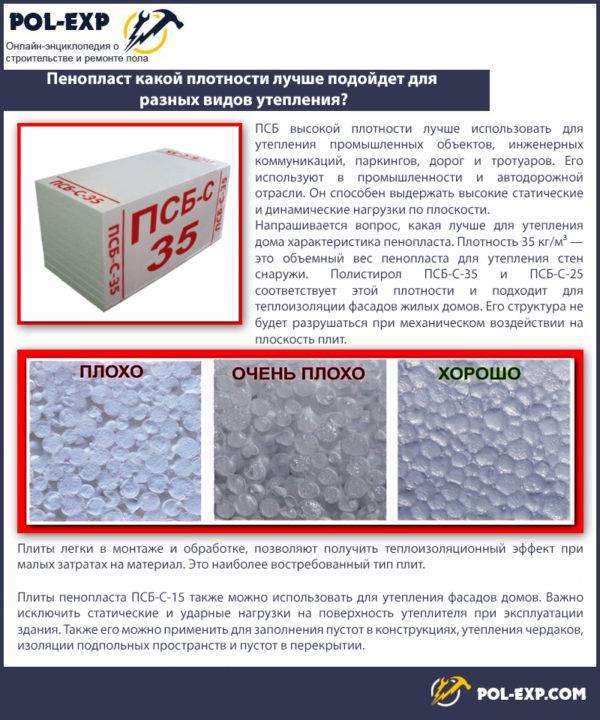 Экструдированный пенополистирол: технические характеристики теплоизолятора