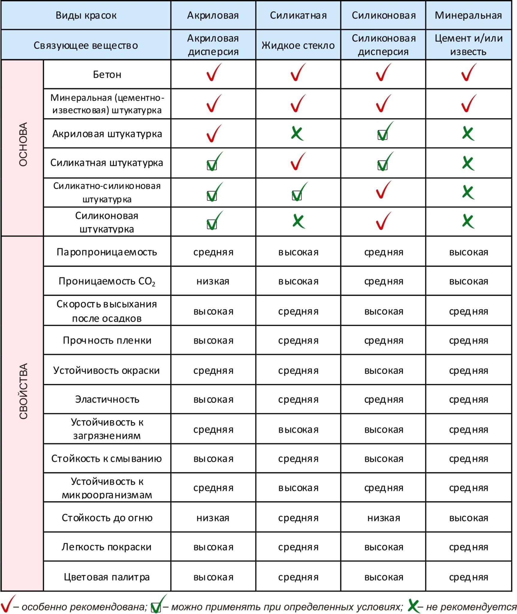 Как красить акриловой краской - советы и рекомендации