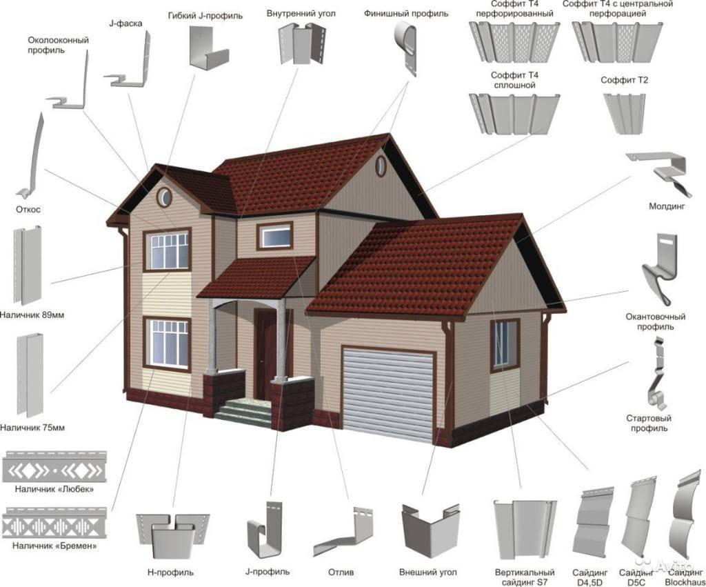 Как рассчитать сайдинг для обшивки дома?