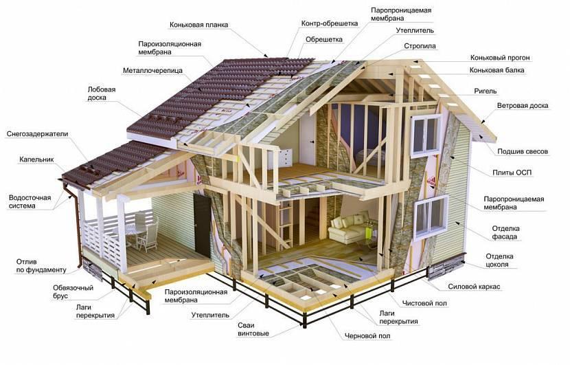 Поэтапное строительство каркасного дома 6х6 своими руками