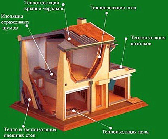 Пробковый утеплитель - строим баню или сауну