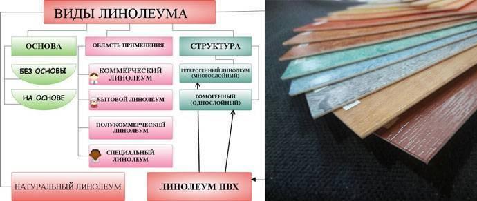 Гомогенный и гетерогенный линолеум (34 фото): что это такое, отличия в укладке, разница в толщине бытовых изделий из пвх
