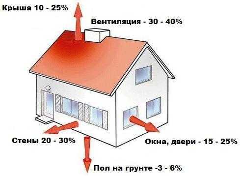 Калькулятор расчета общего объема системы отопления