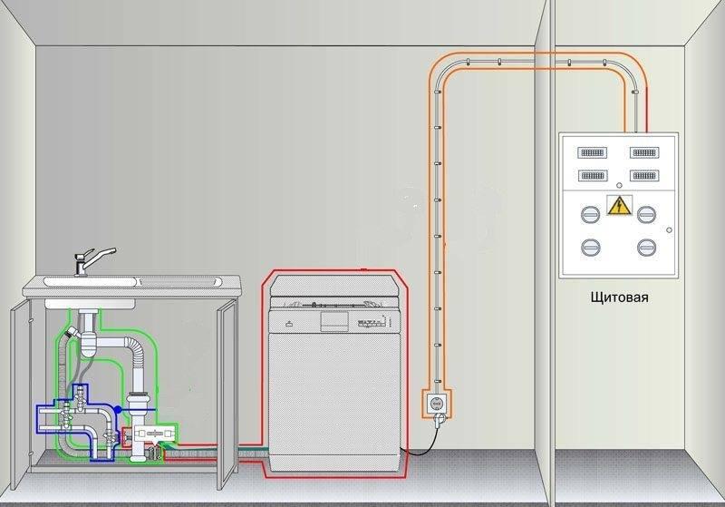 Как встроить посудомоечную машину в готовую кухню: как установить, видео-инструкция, куда поставить и можно ли встроить правильный подход к установке встраиваемой посудомоечной машины – дизайн интерьера и ремонт квартиры своими руками