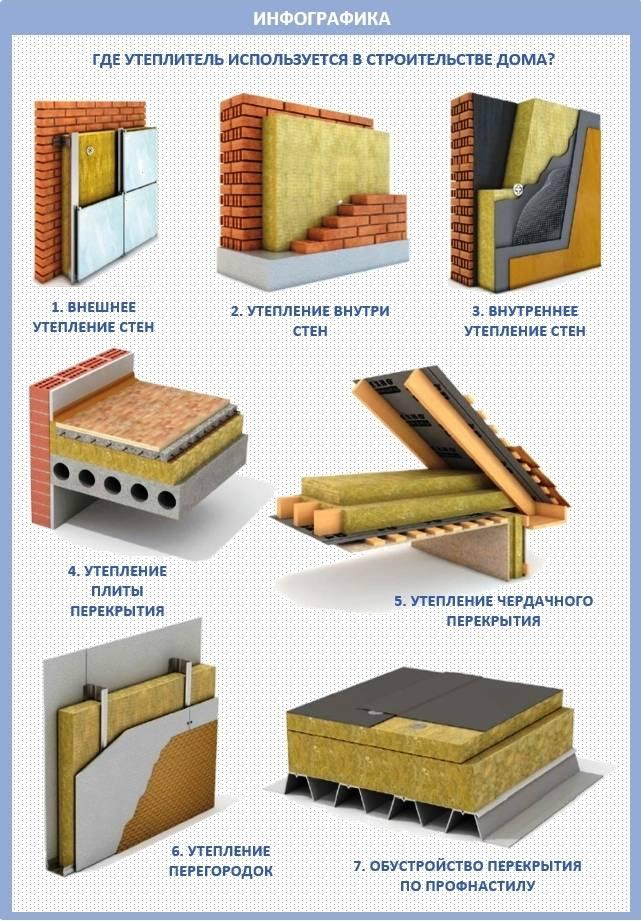 Теплоизоляционные плиты: плиточный утеплитель для стен, перлитоцементные продукты и плитный вариант из минеральной ваты
