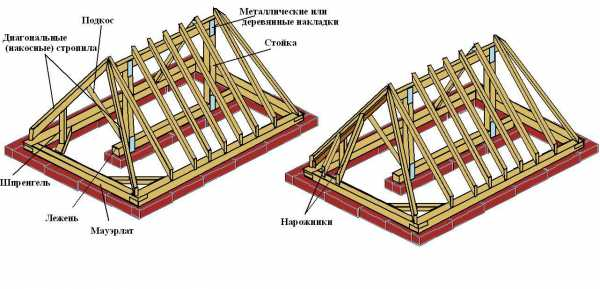 Конструкция крыши деревянного дома и ее особенности