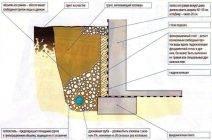 Уклон дренажной трубы: расчеты, стандарты и особенности монтажа дренажа на склоне