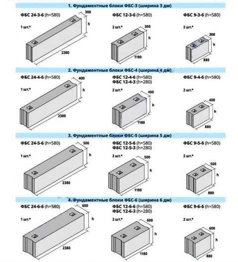 Фундаментные блоки фбс: разновидности, технические характеристики, маркировка