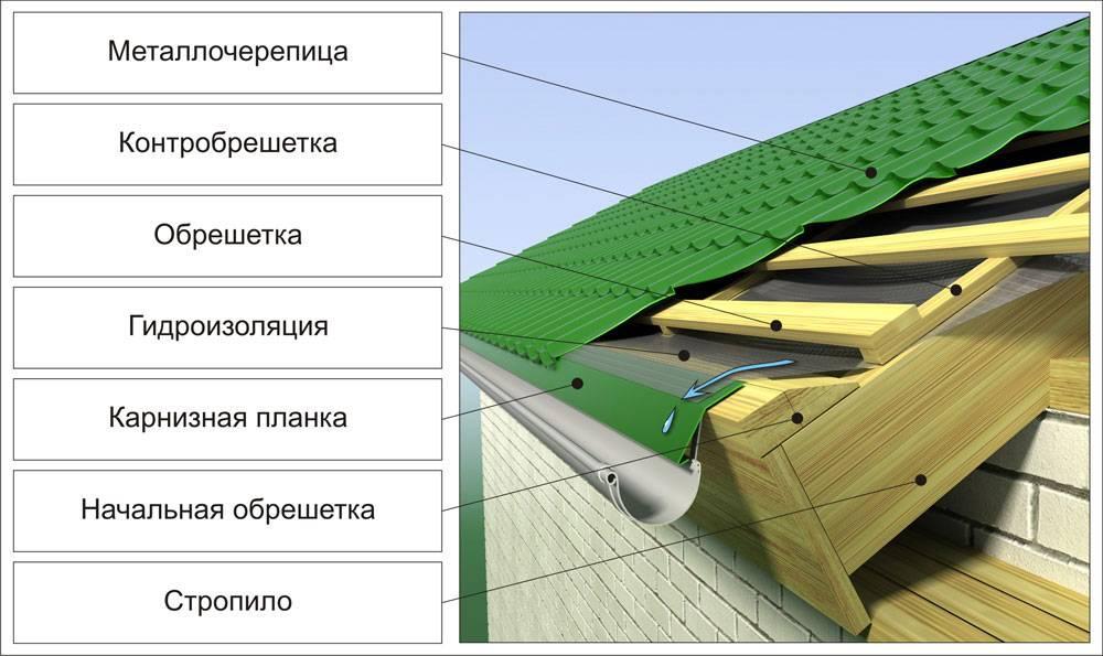 Инструкция по проведению монтажных работ с кровлей из металлочерепицы