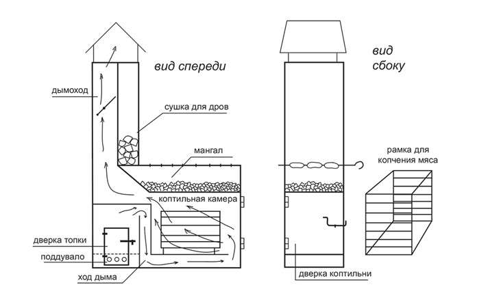 Коптильня своими руками холодного копчения: чертежи, пошаговая инструкция