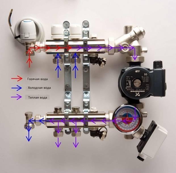 Смесительный узел для теплого пола: что такое коллектор, как он работает и как устроен?