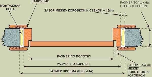 Как собрать дверную коробку   blogremont.ru